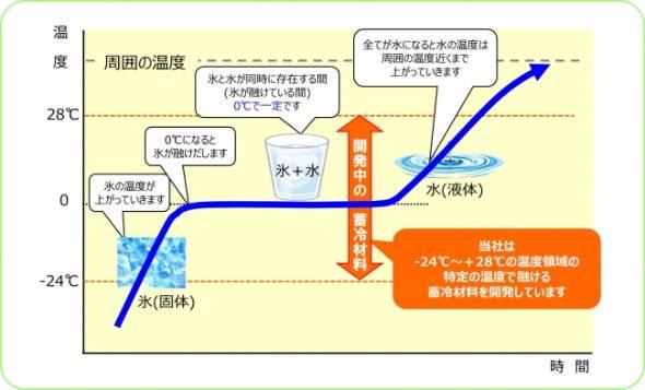 シャープ日本酒
