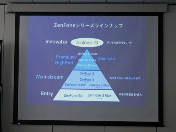 イノベーター向け製品