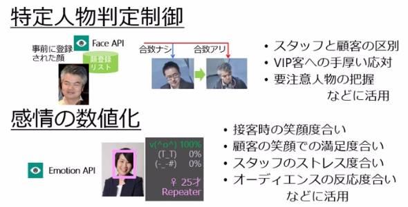 はじめてのAI「Face API」「Emotion API」