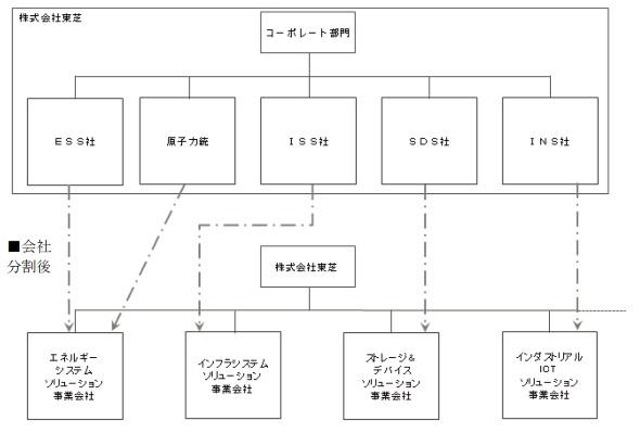 会社分割のイメージ