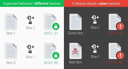 SHA-1衝突
