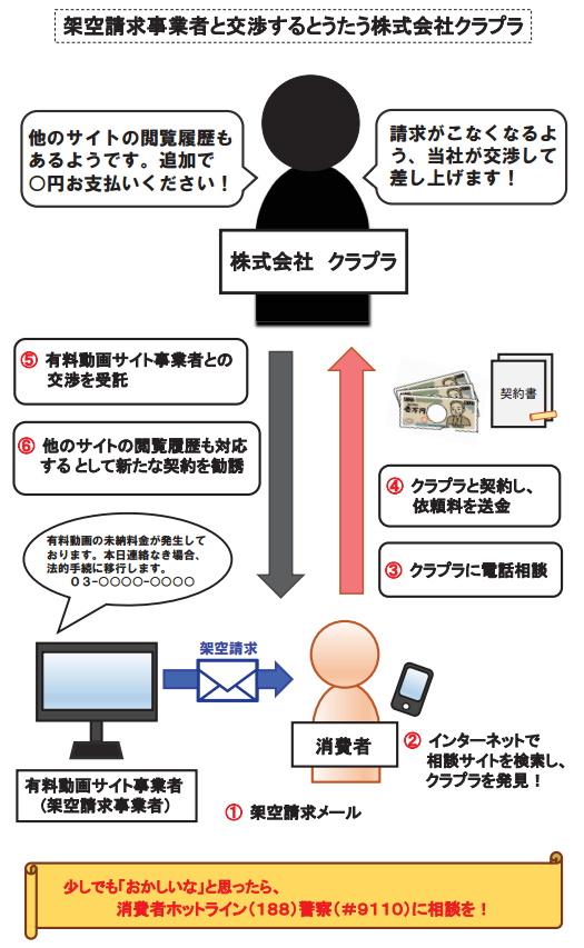 暗号資産(仮想通貨)に関するトラブルにご注意ください!   消費者庁