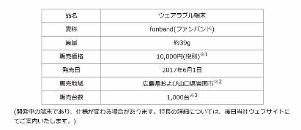 広島東洋カープ応援端末「funband」
