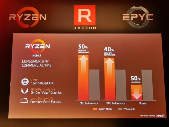 Ryzen Mobileのパフォーマンス