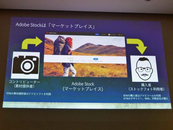 Adobe Stockはマーケットプレイス型サービス