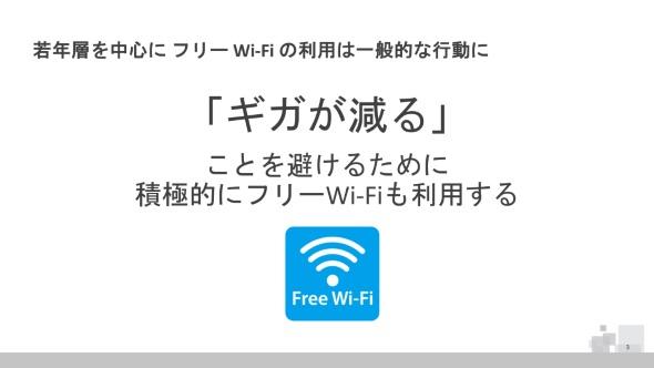 「ギガが減る」ことを避けるために、若年層ほど無料Wi-Fiサービスを活用する傾向にあるが……