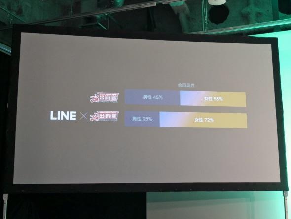 出前館と出前館 on LINEの性別比率