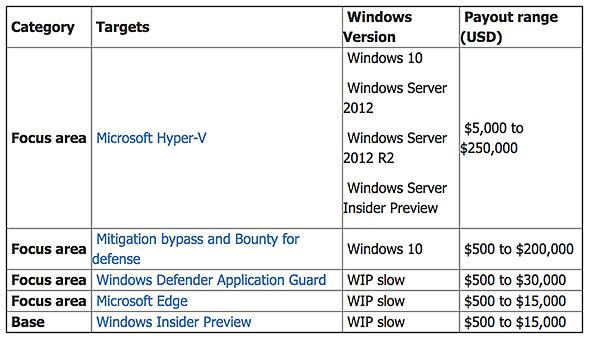 Windows Bounty Program