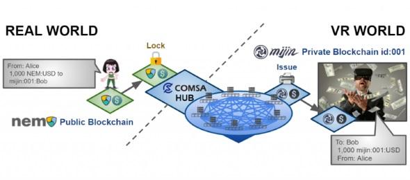 VR世界への仮想通貨にCOMSAを取り入れた際の模式図