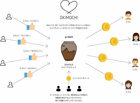 ビットコイン「OKIMOCHI」