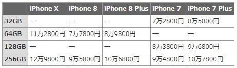 iPhone X/8発表