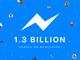 Facebook MessengerのMAUが13億人突破