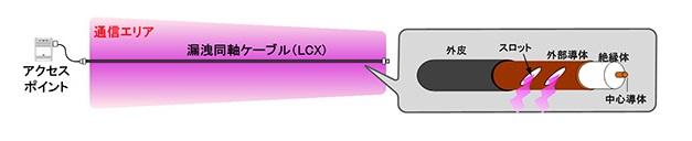 漏洩同軸ケーブルはケーブル状のアンテナだ(東芝テックのARESPOシリーズから引用)