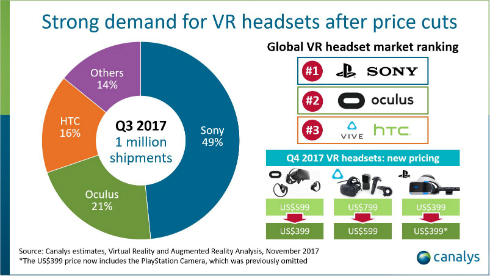 Vrヘッドセット出荷、7~9月期に初の100万台突破、トップはソニー──canalys調べ Itmedia News