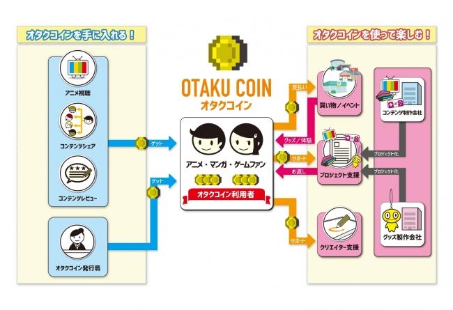オタクコインの概要イメージ
