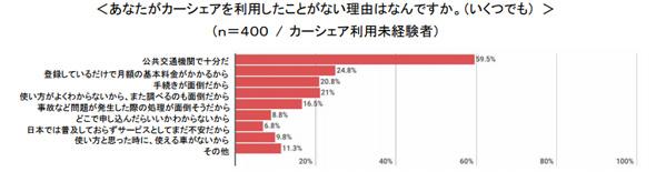 【調査】カーシェア、「仮眠」「カラオケ」にも需要 新しいクルマの使い方 [ドコモ調査] ->画像>26枚