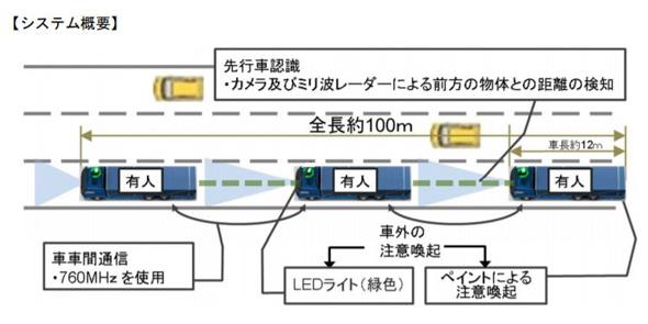 """トラックの隊列走行、高速道路で実験 2022年に""""無人""""で商業化へ"""