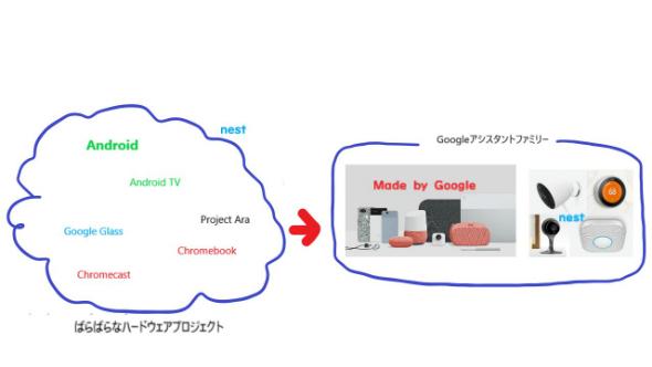 Googleさん:Nest統合で分かった「Googleはハードウェアに本気」