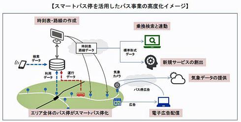 http://image.itmedia.co.jp/news/articles/1802/13/am1535_smabus3.jpg