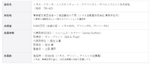 http://image.itmedia.co.jp/news/articles/1803/02/yx_toyota.jpg