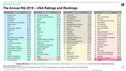 【企業】Amazon、米企業評判ランキングで8年連続首位 Appleは5位→29位