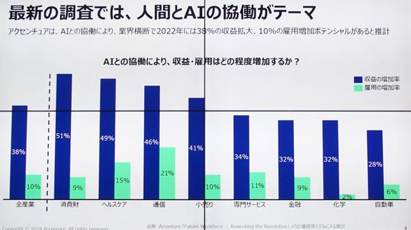 労働力不足の日本で「AIは不可欠...