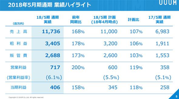 http://image.itmedia.co.jp/news/articles/1807/13/yk_uuumir_01.jpg