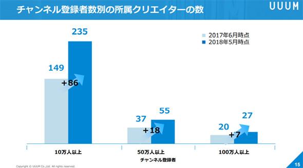 http://image.itmedia.co.jp/news/articles/1807/13/yk_uuumir_02.jpg