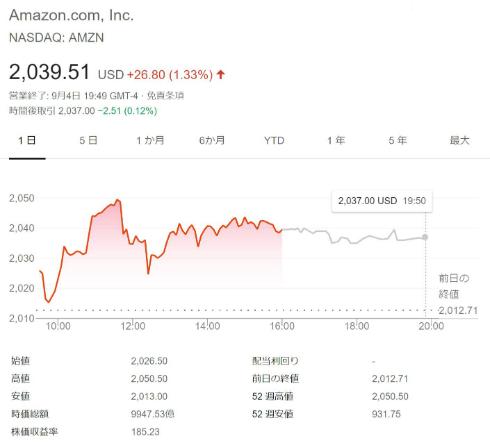 Amazon.com、Appleに続いて時価総額1兆ドル超に