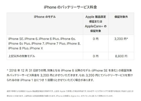 交換 費用 バッテリー iphone