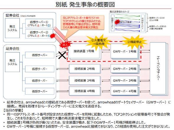 東証、9日のシステム障害の原因を説明 メリルリンチが重複IPアドレスで ...