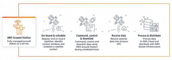 Amazon、衛星データを取得できる...