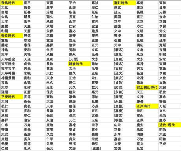 元 いつから 平成 年 令和 元年度はいつからいつまで?1年と元年の表記はどっちが正しい?