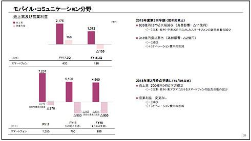 http://image.itmedia.co.jp/news/articles/1902/01/ts0153_sony3q02.jpg