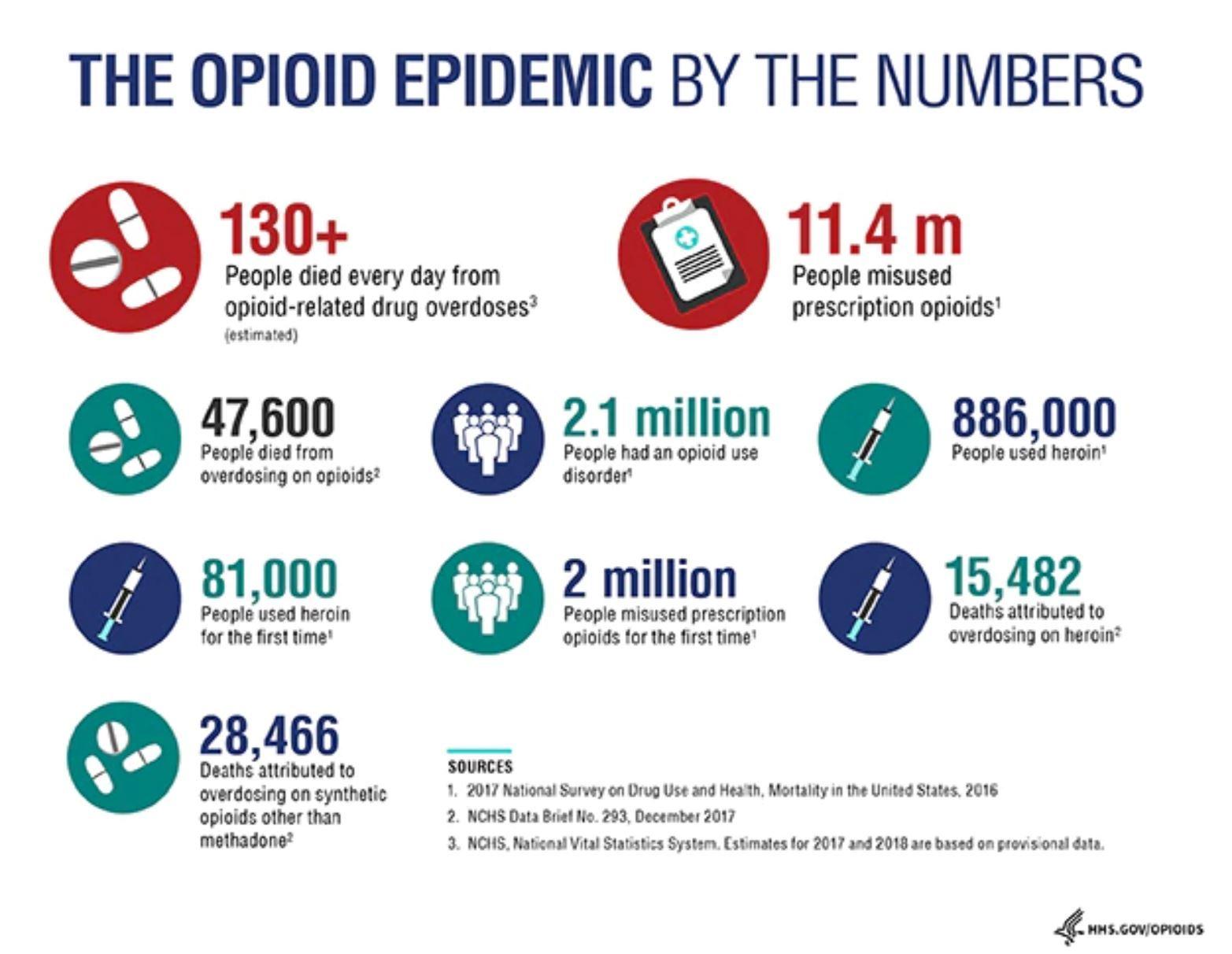 Google、「オピオイド」処方薬乱用防止対策で政府当局や大手薬局チェーンと協力