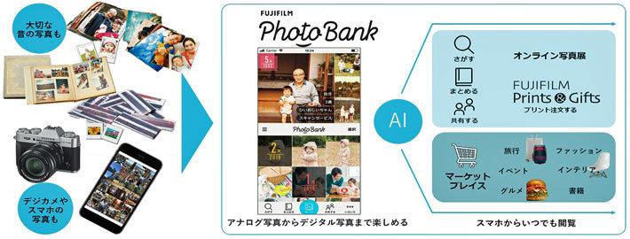 スマホ写真、AIが見分けて整理 富士フイルムがクラウドサービス提供 今春から