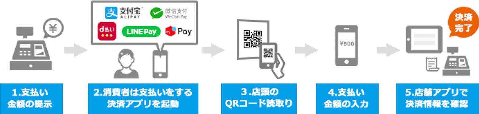 1つのコードで5種類のコード決済に対応、「クラウドペイ」開始 d払いやLINE Pay、Alipayなど
