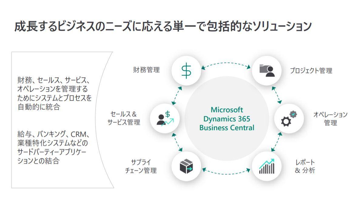 """""""2025年の崖""""に照準、日本マイクロソフトがクラウドERP販売体制を強化"""