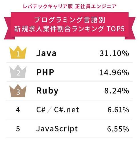 【IT】言語別「エンジニアの求人数」ランキング Ruby・PHPを抑えて1位だったのは……