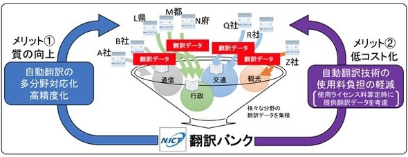 翻訳 自動 自動翻訳と機械翻訳の違いとは?翻訳効率化のメリットを解説