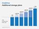 Microsoft、「OneDrive」の月額1.99ドルのプランが50GBから100GBに増量へ