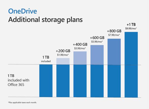 【IT】Microsoft、「OneDrive」の月額249円のプランが50GBから100GBに増量へ