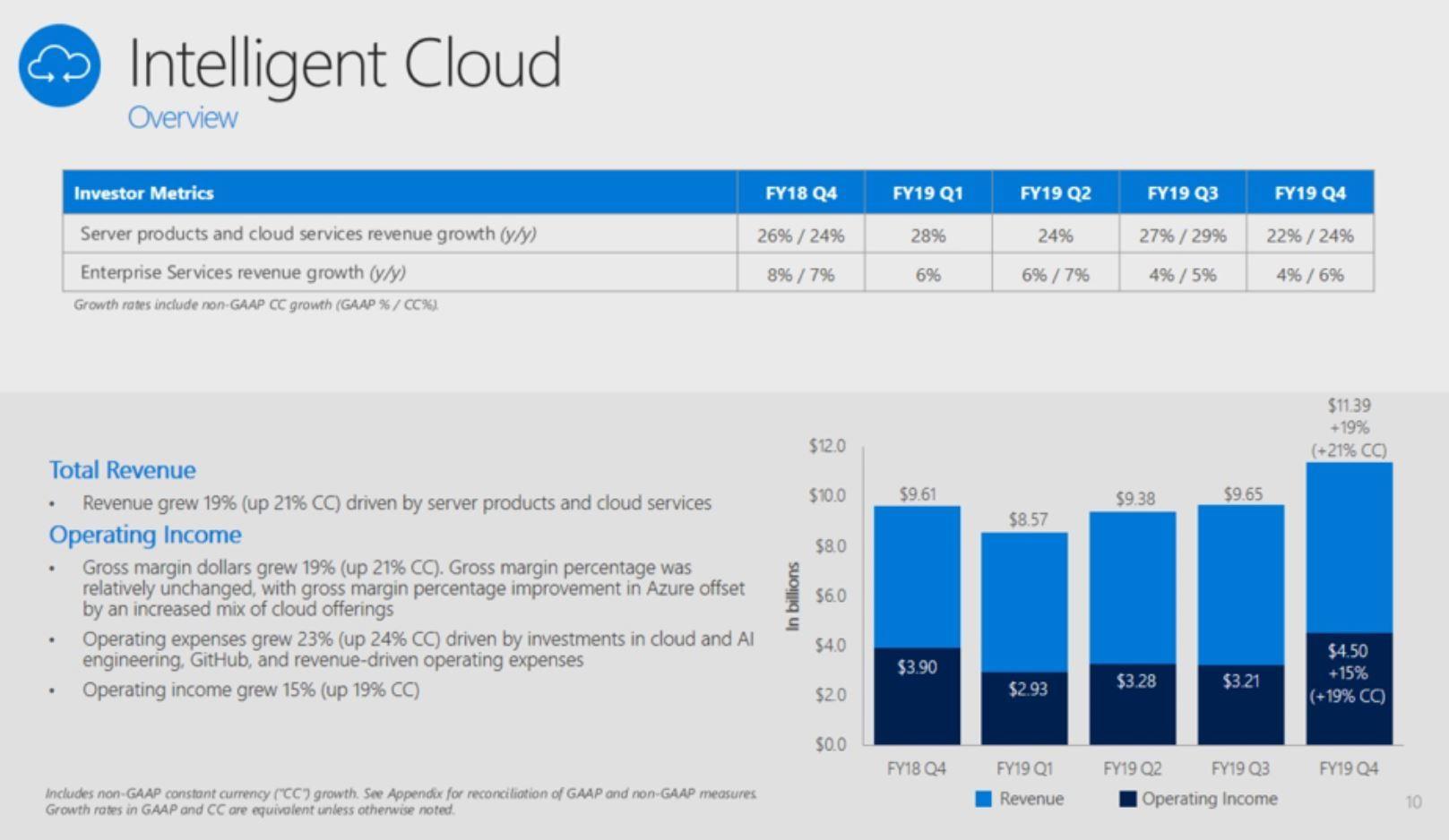 Microsoft決算、クラウド部門の売り上げがWindows部門超え ゲーム部門以外は増収増益