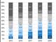 国内でDockerコンテナを本番利用している企業は9.2%、コンテナオーケストレーションツールはKubernetesがデファクト
