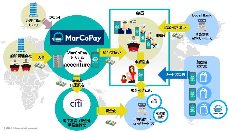 【決済】日本郵船、船員向け電子マネー「MarCoPay」 船上をキャッシュレス化、世界のATMに送金も