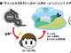 「プリンセスコネクト!」で想像するVRデバイスと脳波認証の未来