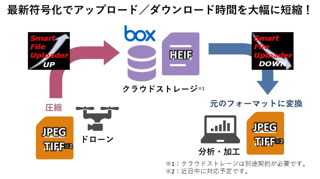 8K超の大容量画像を圧縮、モバイル回線で転送するサービス登場 クラウドストレージ「Box」と連携