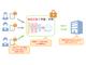 データを暗号化したままディープラーニング NTTが「秘密計算」で新技術