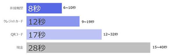 【レジもたもた】決済速度 FeliCa(QUICPayなど)が最速 QRコード決済はクレカより遅く現金並み