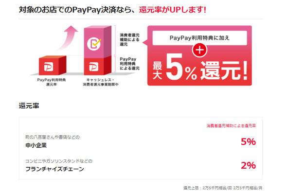 paypay 消費 者 還元